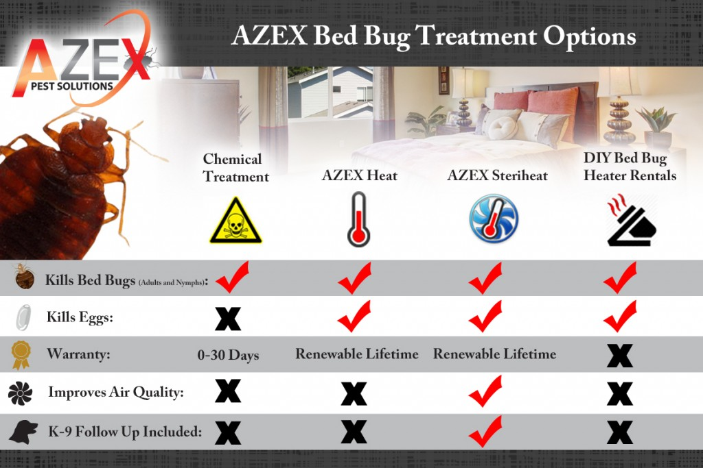 Bed Bug Heat Treatments Azex Pest Solutions Bed Bug