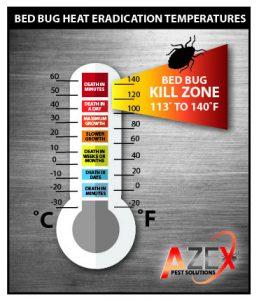 Bed Bug Heat Kill Zone | AZEX Pest